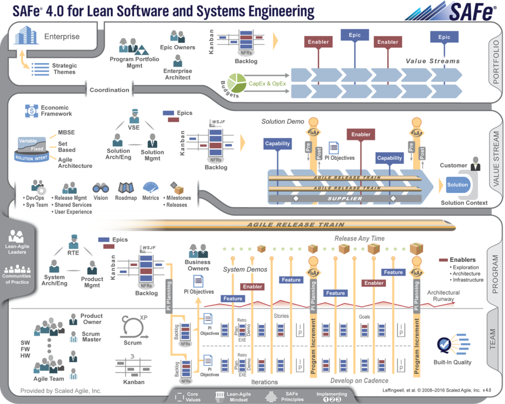 Scaled Agile Framework Safe 40 Advanced Process Group
